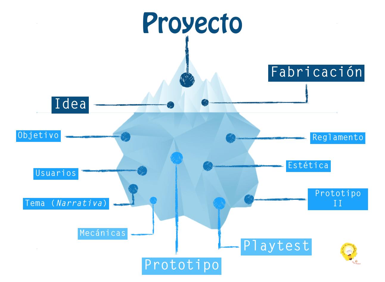El modelo iceberg: desarrollo de proyectos basados en juego – Game Design