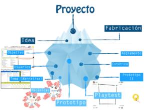 El modelo Iceberg Completo
