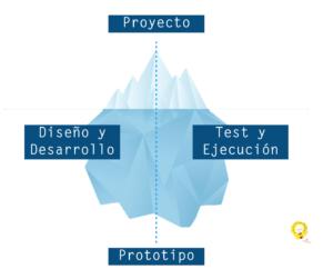 Modelo Iceberg
