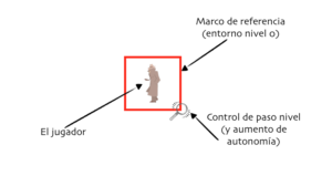 Autonomía inicial del jugador