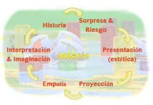 Elementos del interés