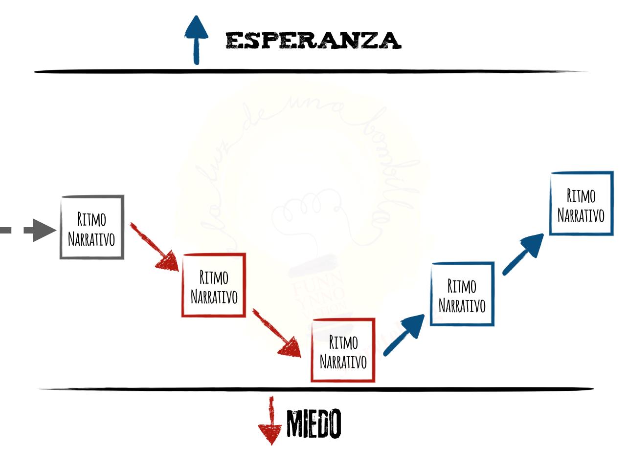 https://www.alaluzdeunabombilla.com/wp-content/uploads/2019/11/EsperanzaMiedo2.png
